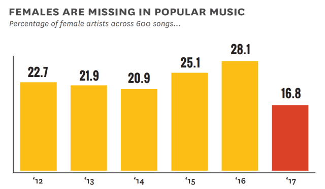 percentage of female artists across 600 popular songs
