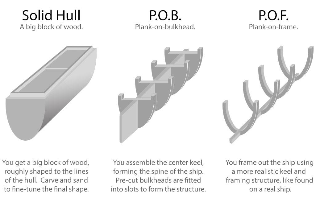 hulls2?fit=1024%2C668&ssl=1&w=640 ship model types the suburban ship modeler