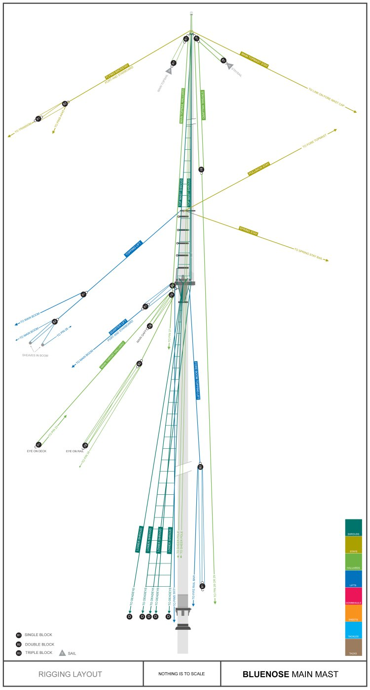 Rigging---Main-Mast-Plan