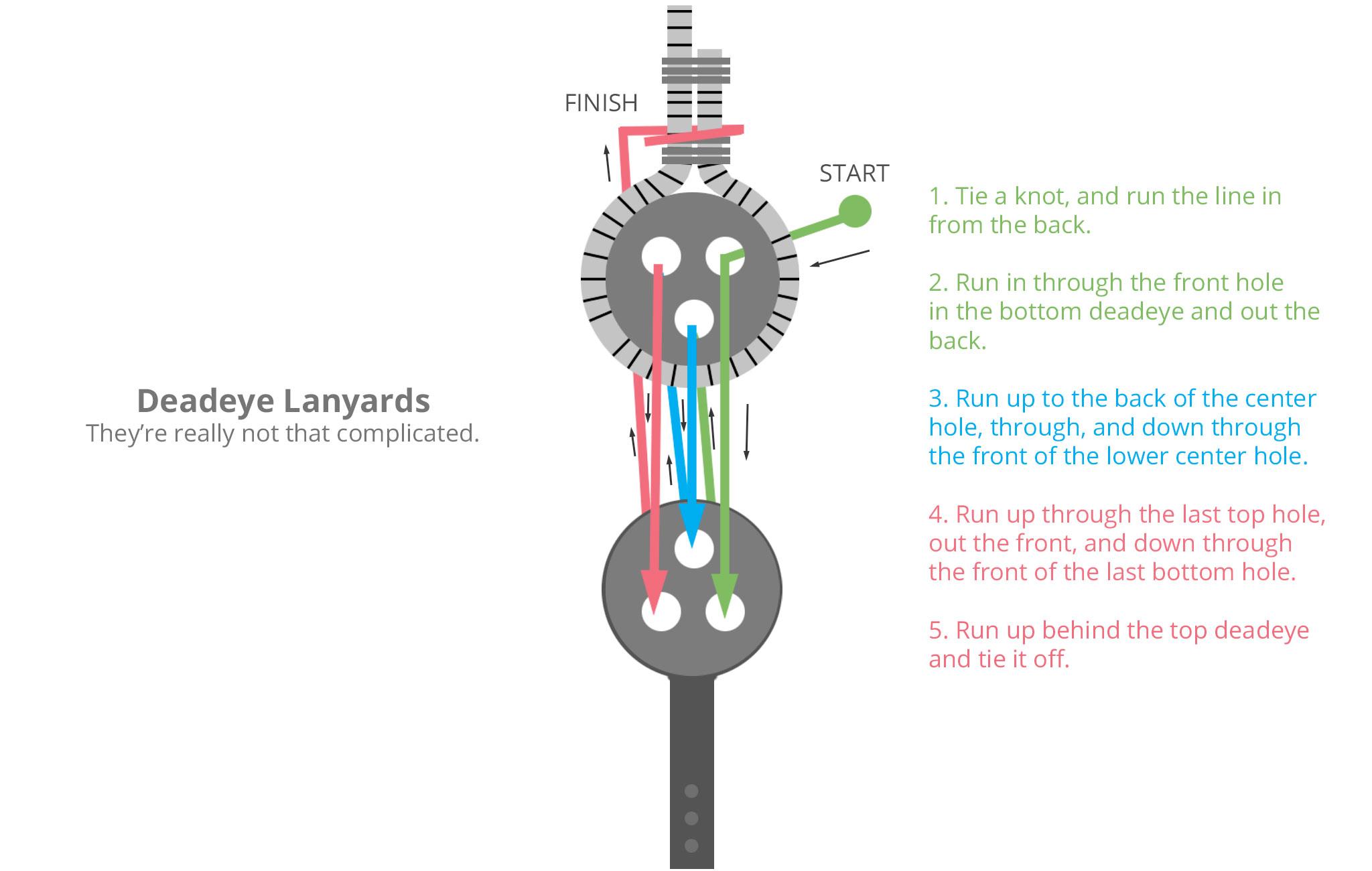 Deadeyes---Lanyards