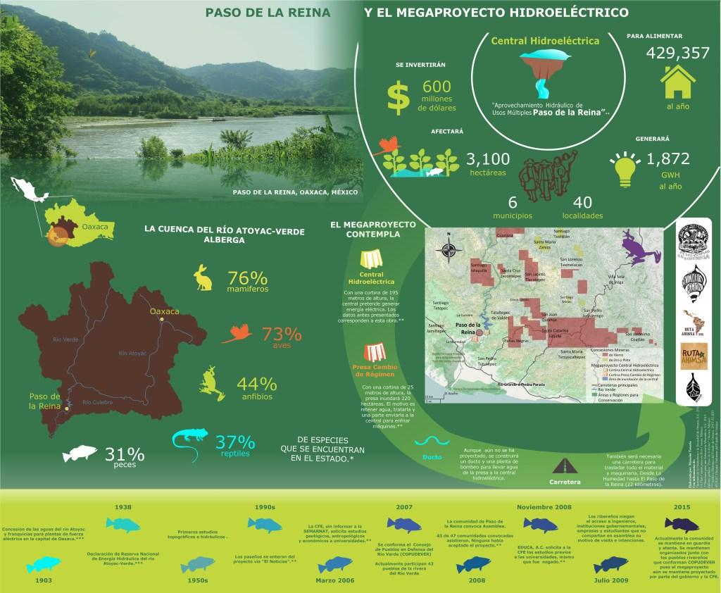 Cuadro infográfico resultado del taller de mapeo comunitario.