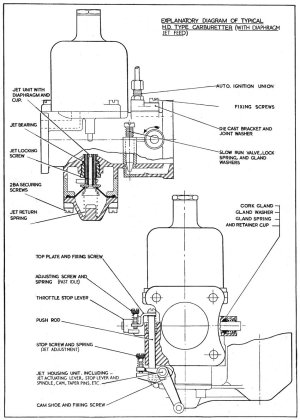 Explanatory Diagram of a Typical H Type Carburetter  SU