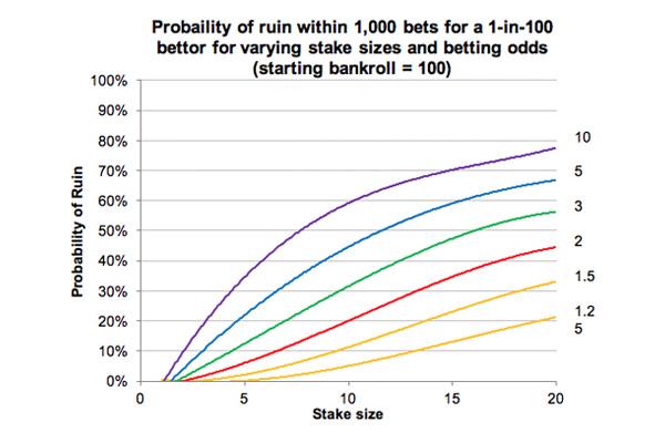 вероятность банкротства в букмекерской конторе