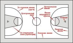 3 секунды в баскетболе. Как понять правило?