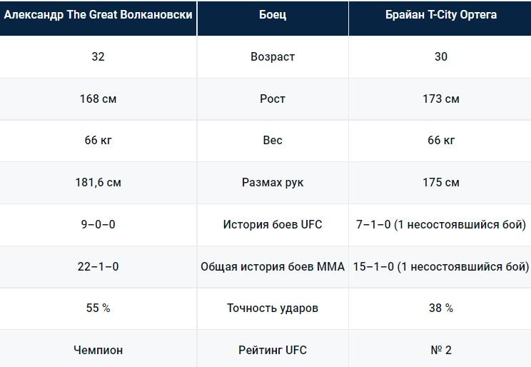 Бой между Александром Волкановски и Брайаном Ортегой