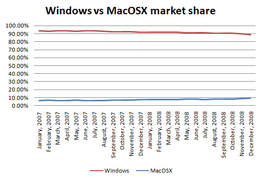 macosx_vs_windows_market_share_2007_2008