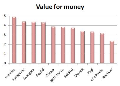 value_for_money