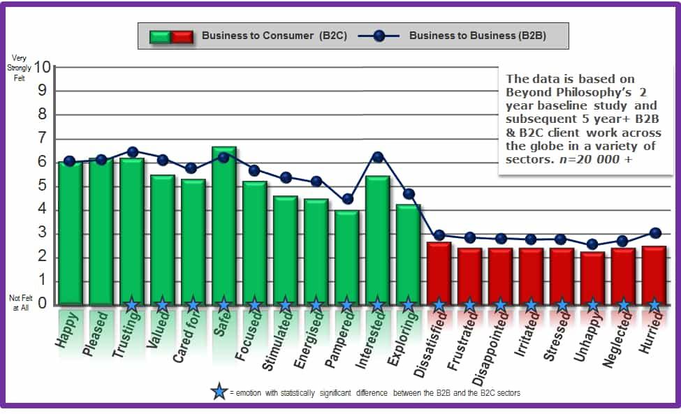 b2b-and-b2c-graph