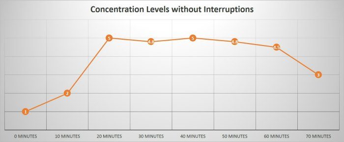 concentration graph 1