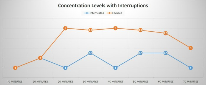 concentration graph 2