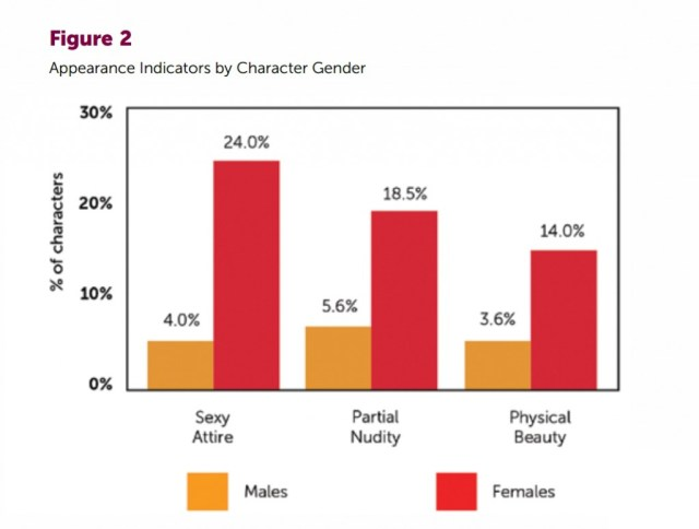 A chart comparing on-screen ratios of men to women .