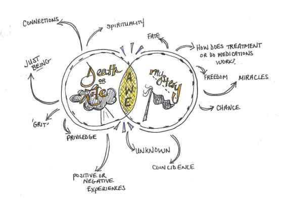 Session 4 Sketchnotes from Healer's Art Program