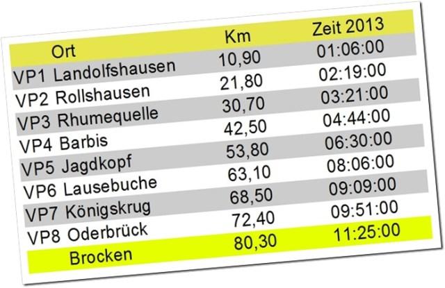 BC2013-Laufzeiten