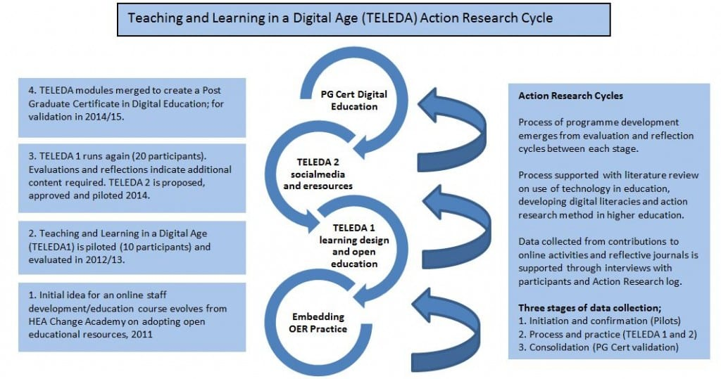 Digram of the TELEDA Action Research Cycle