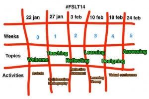 FSLT map