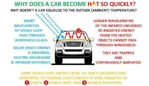 Hot car graphic