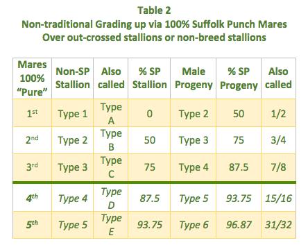 Table 2 Non-trad FEMAIL100%