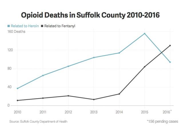 Fentanyl in Suffolk County graph