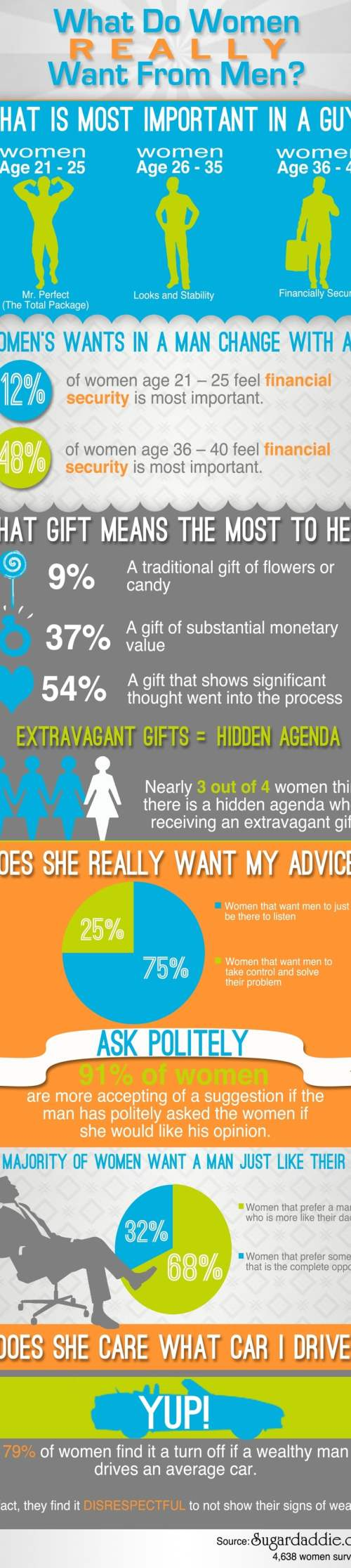 What Do Women Really Want From Men - Infographic
