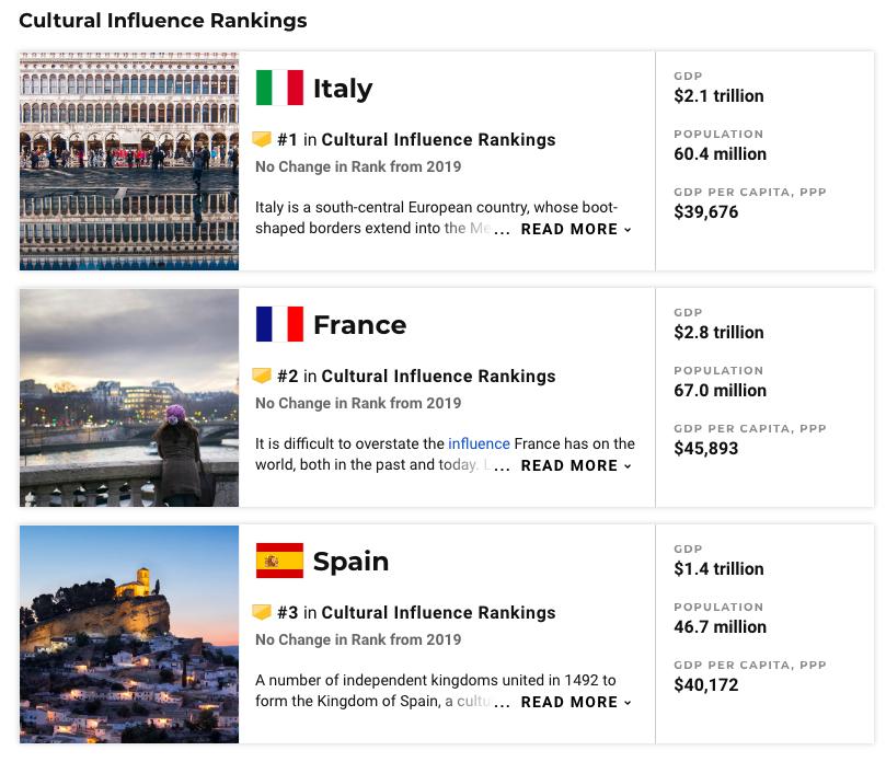 Cultura, l'Italia è il Paese più influente al mondo