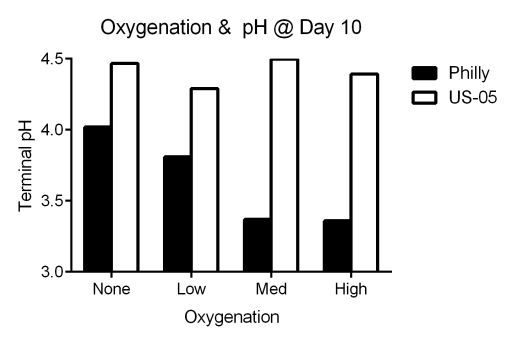Effect of oxygenation on terminal pH