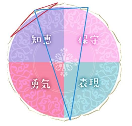 「水晶玉子◇新ペルシャン占星術」での相性占いの結果・重なりの範囲