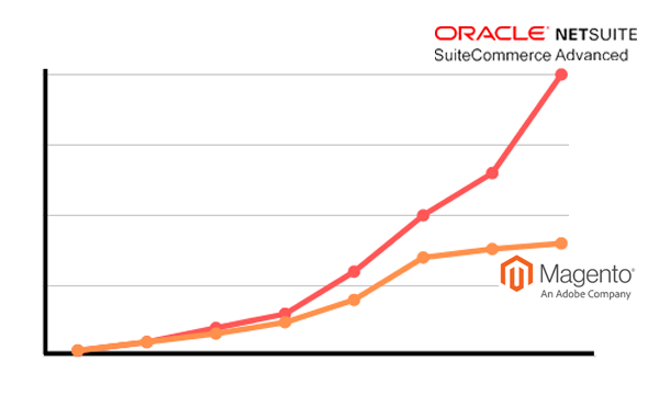 Magento vs SuiteCommerce Advanced Blog - Graph