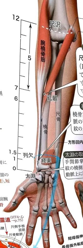 腰部脊柱管狭窄症 ツボ