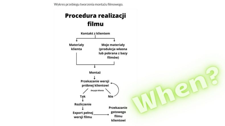 Optymalizacja www - wizualizacja procesu powstania filmu.