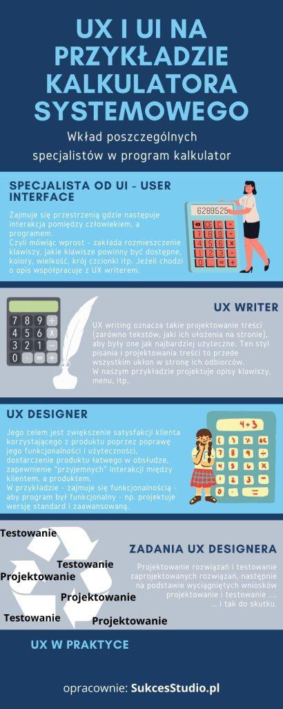 Proces projektowania UX