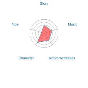 Ace Attorney Live Action Movie Recommendation Chart