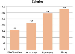 SyrupCalories