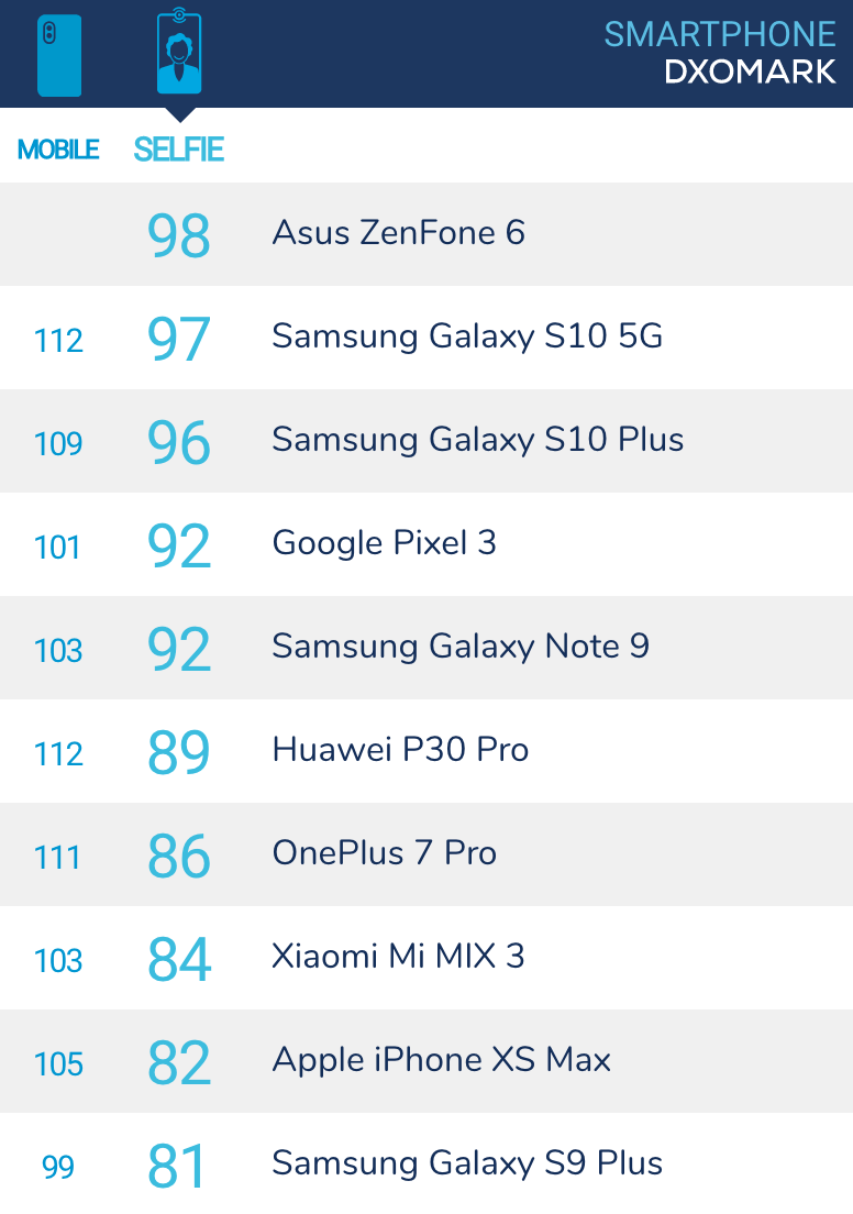 Zenfone 6 DXO分數