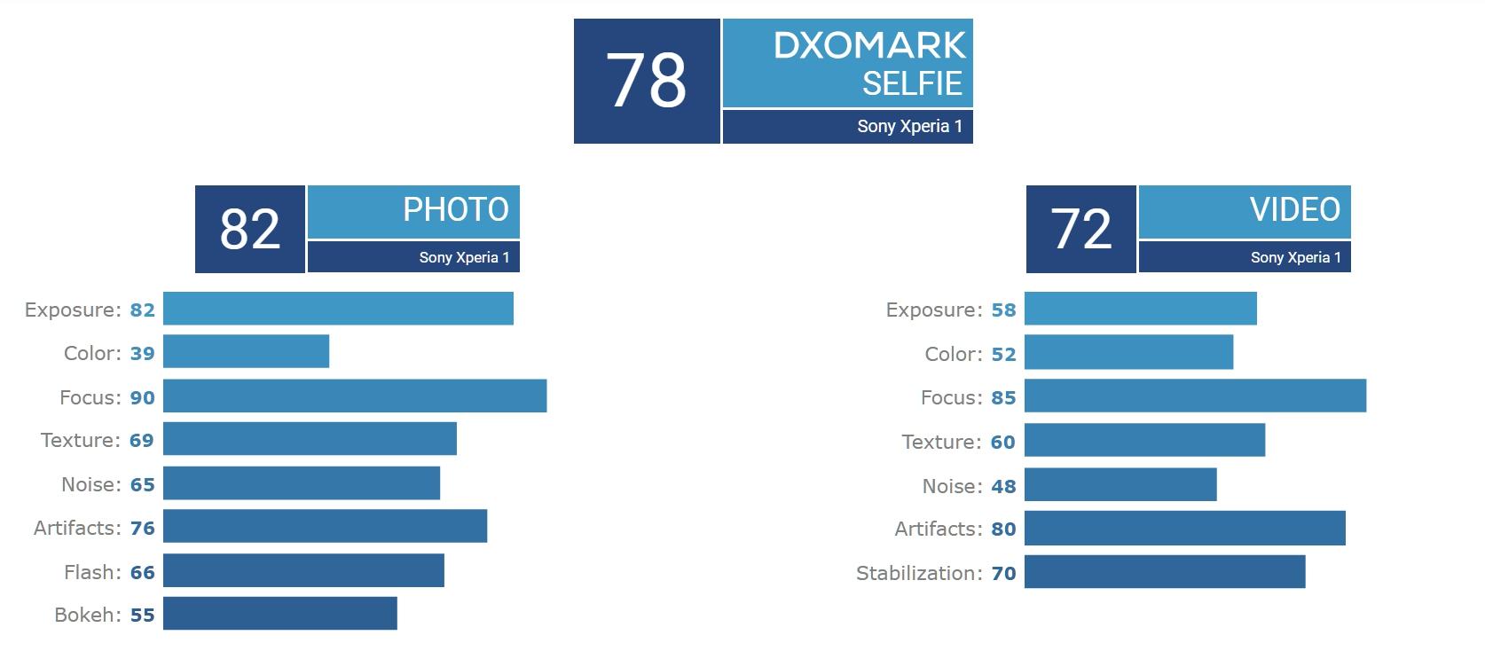 Sony Xperia 1 DxO自拍相機各項細部得分