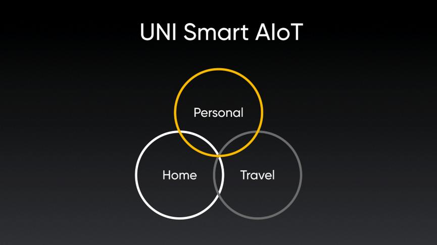 realme – UNI Smart AIoT全場景智慧潮玩生活。