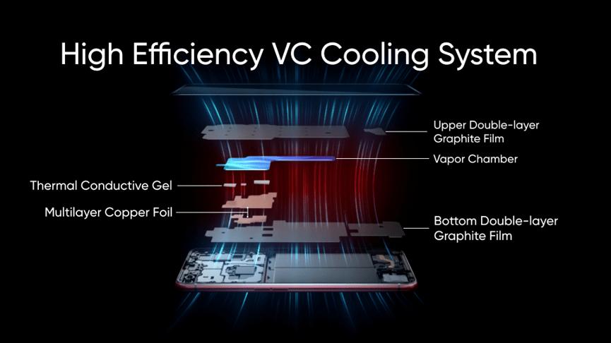 realme X50 Pro 5G 採用五重立體冰封散熱 Pro技術 。