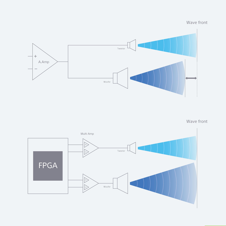6)SA-Z1搭載FPGA處理器實現精準時間校準