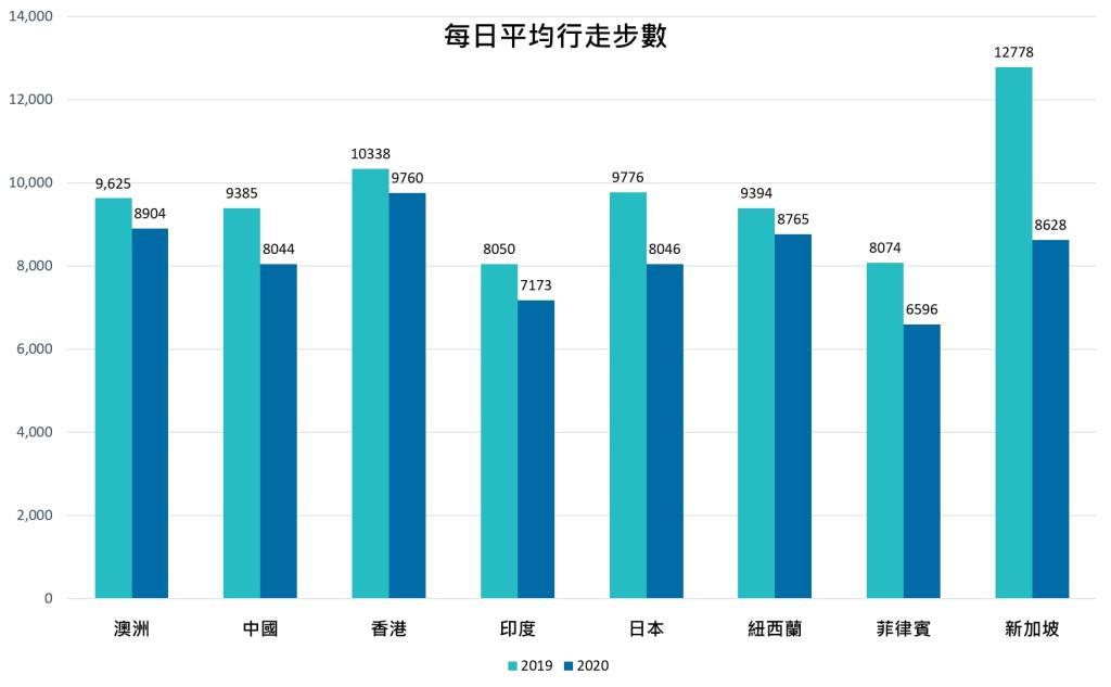 隨著隔離政策的日益放寬,亞太地區用戶的行走步數持續回穩,但較去年同期的平均步數 9,677 仍有顯著差距