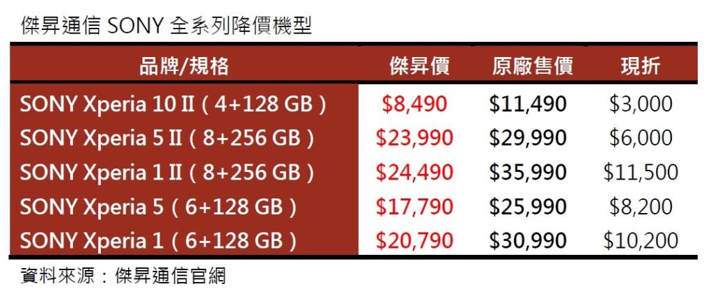 傑昇通信再加碼,SONY全系列降價