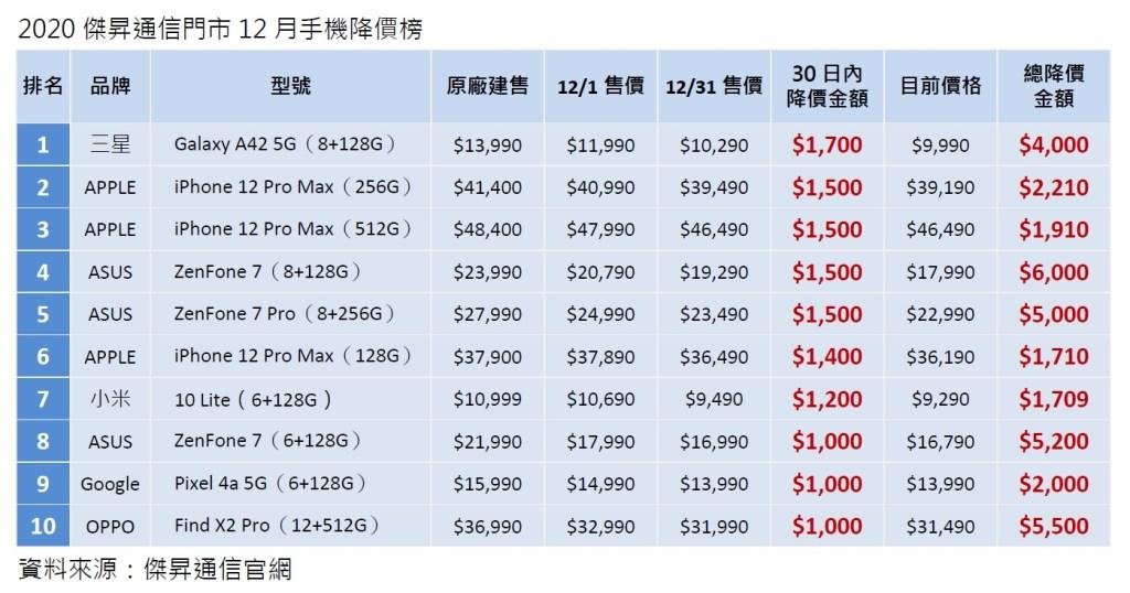 2020傑昇通信門市12月手機降價榜