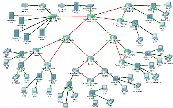 Packet Tracer Tutorials – Read to be practical