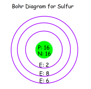 Bohr Diagrams | Cambree's Science Blog