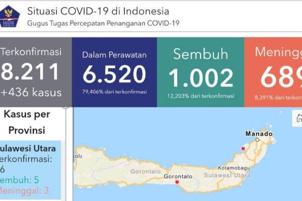 Update COVID-19, 24 April 2020: Sulut Ketambahan 4 Positif, Total 36 Kasus
