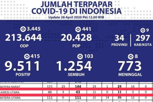 Update COVID-19, 28 April 2020: Kasus di Sulut Bertambah 3, Total 43 Pasien Positif