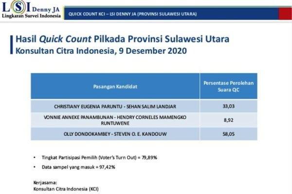 KCI: Hasil Quick Count, OD-SK Menang Pilgub Sulut 2020