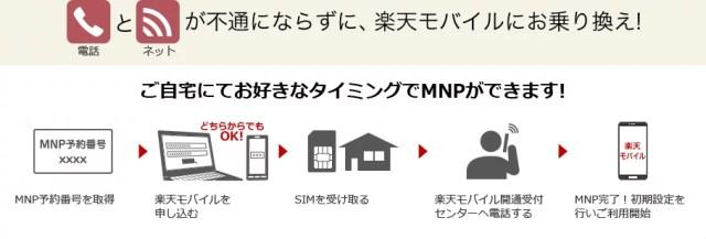 mnp方法