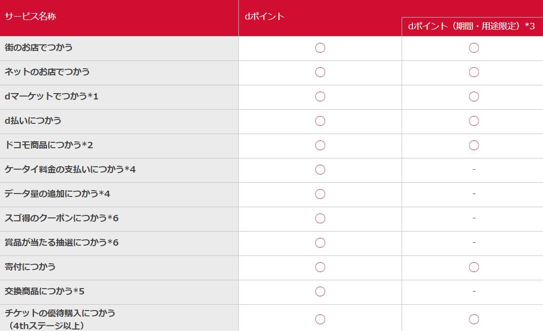 挿絵-dポイント期間・用途限定