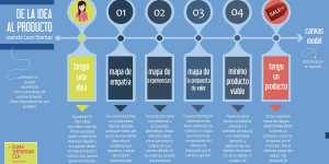 infografía de la idea al producto