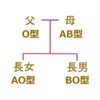 羽生家の血液型について(仮説)