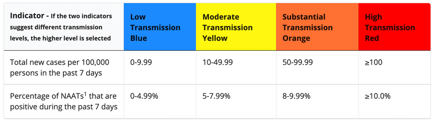 The CDC uses these indicators to determine transmission levels for counties.